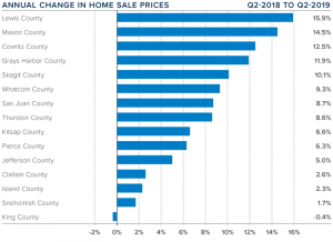 Change in Home Prices